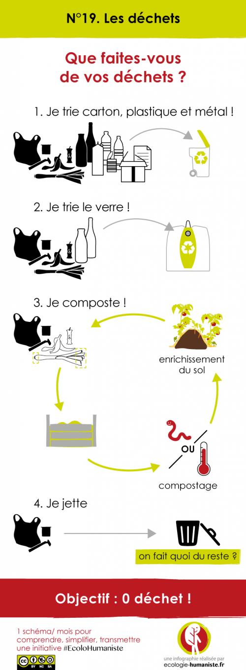 comment faire un composteur