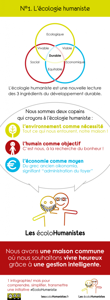 écologie humaniste - Infographie