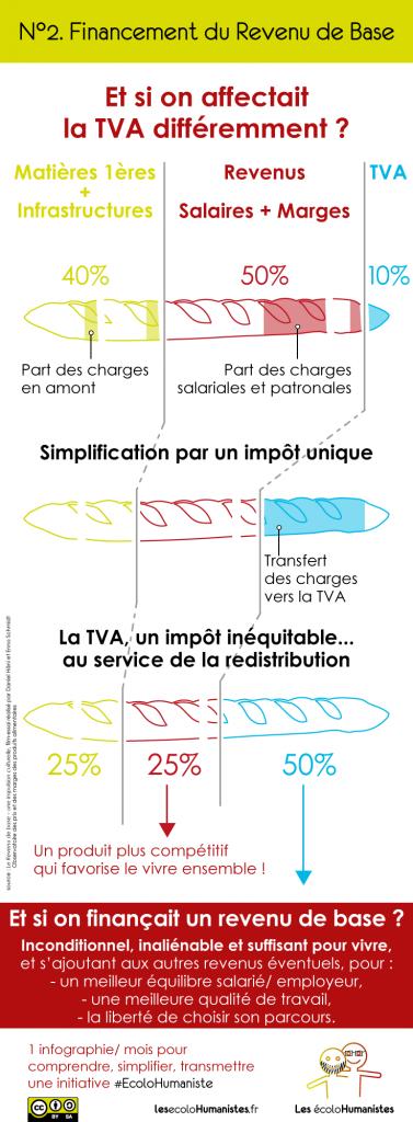 Revenu de Base et TVA - Infographie