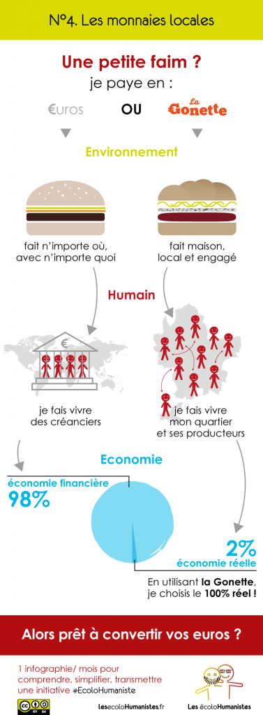 Monnaie Locale Complémentaire - Gonette - Infographie