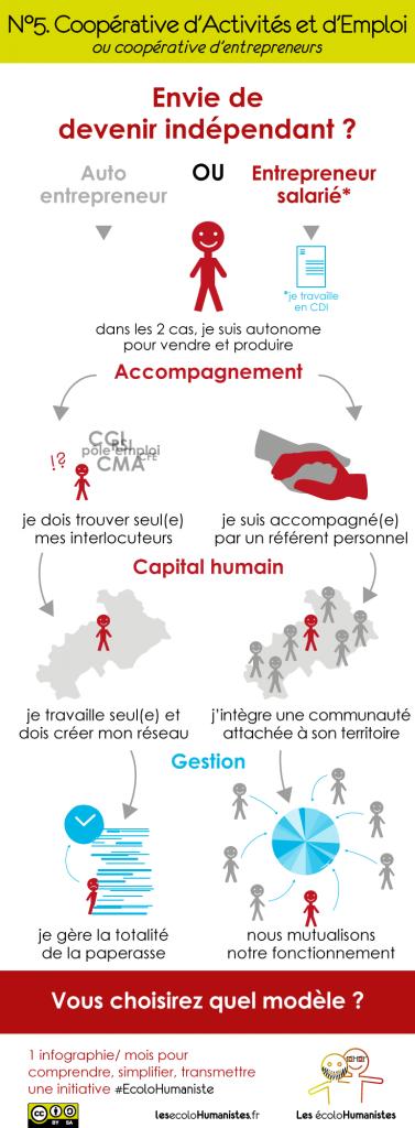 Coopérative d'activités et d'emploi - Infographie