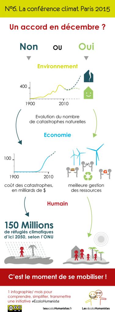 COP21 - Conférence climat Paris - Infographie