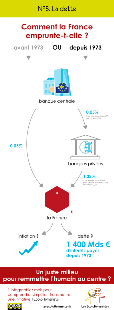 Dette de la France - Infographie