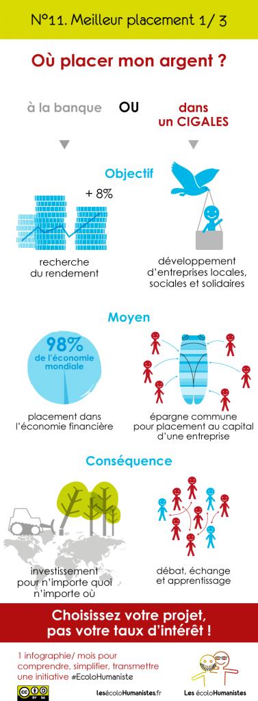 CIGALES - Club d'investissement éthique - meilleur placement