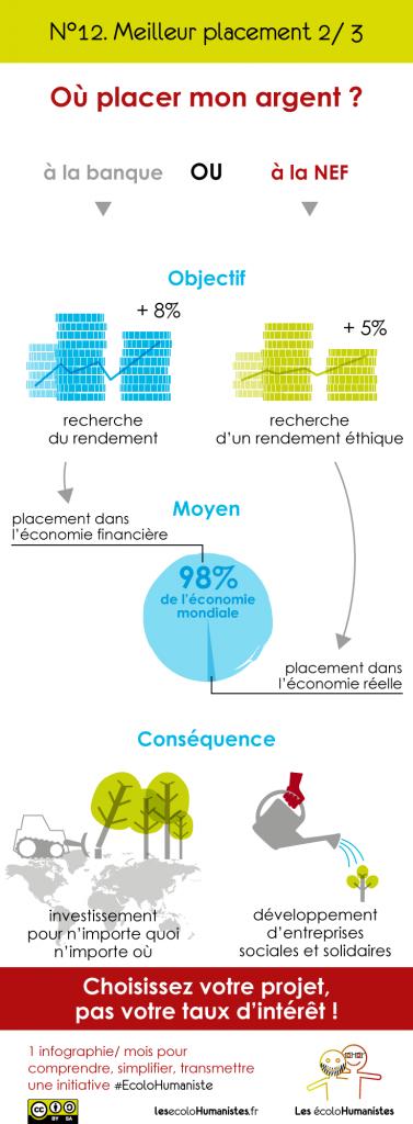 La NEF - Banque éthique - Infographie