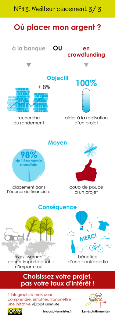 Meilleur placement Crowdfunding - infographie