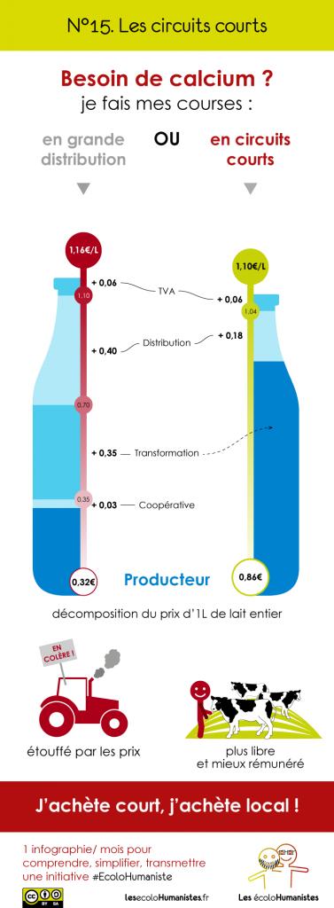 Circuits courts : du producteur au consommateur - Infographie