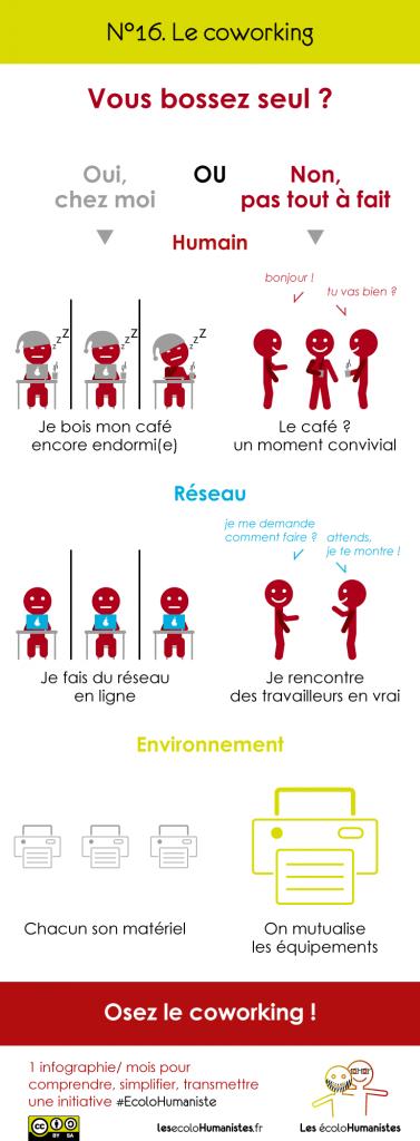 Coworking ou espace de travail partagé - infographie