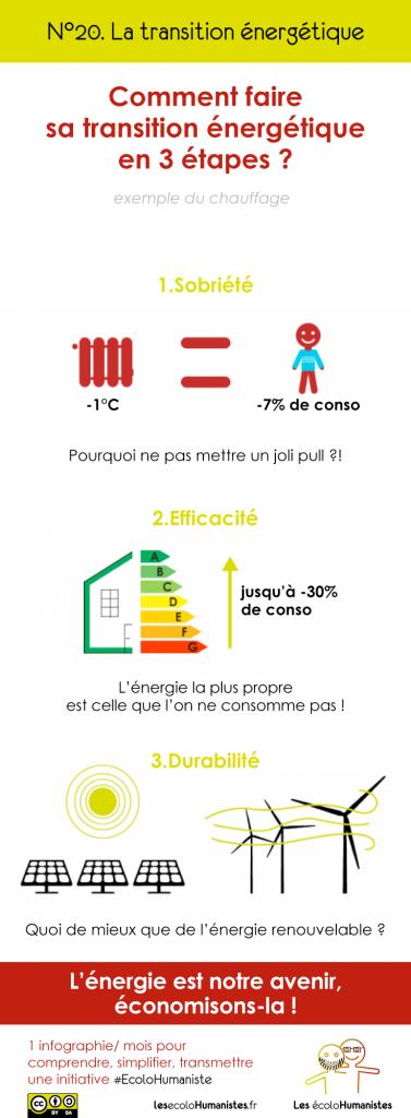 Transition énergétique : isolation, énergie verte - Infographie