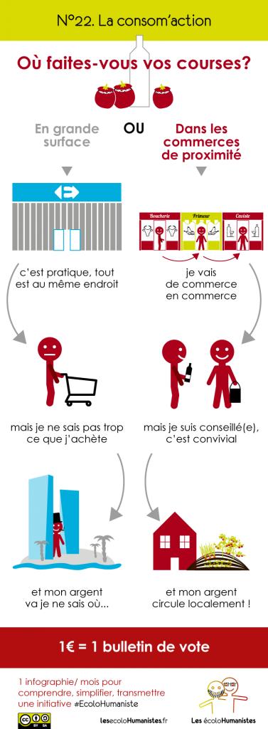 Consom acteur/ Consom'action pour favoriser les produits locaux - Infographie