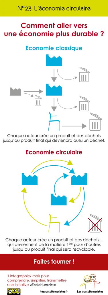 Economie circulaire et Cradle to Cradle - Infographie