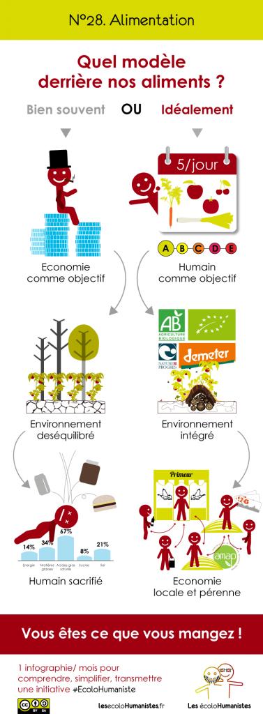 alimentation - infographie