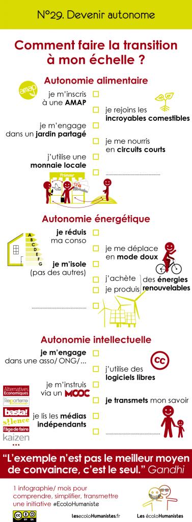 Devenir autonome : une infographie pour faire la transition à son échelle