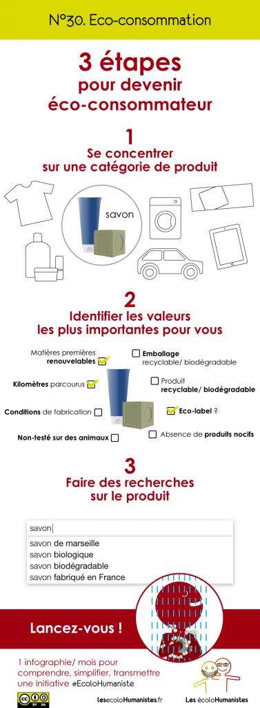 Eco-consommateur : une infographie pour tout comprendre