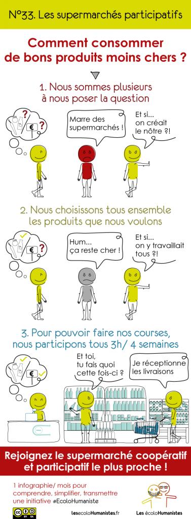 Le supermarché participatif et coopératif en une infographie