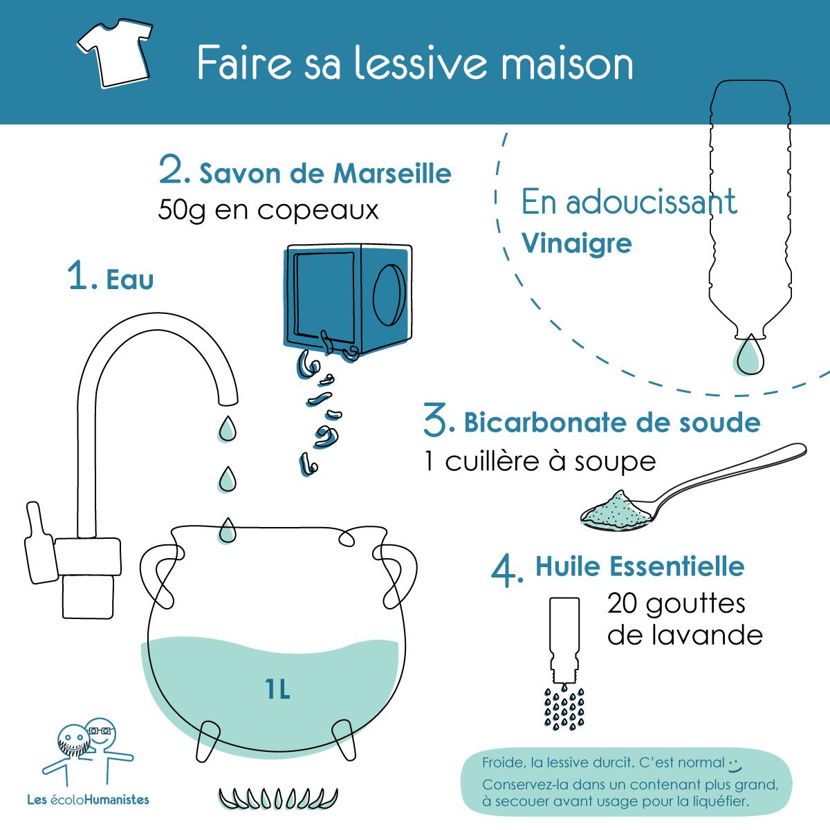 Lessive maison : la recette de la lessive et autres produits ménagers