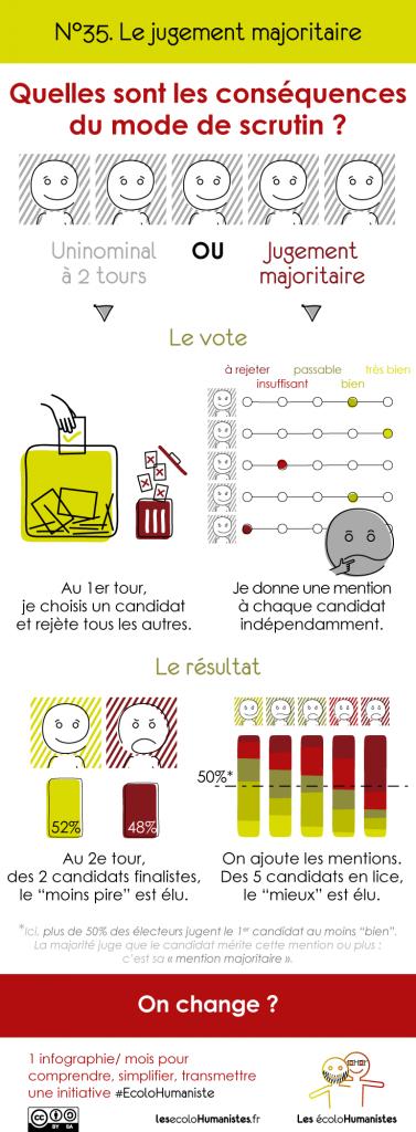 Jugement majoritaire en une infographie
