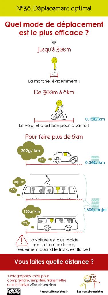 Transport écologique - Infographie sur le mode de déplacement optimal