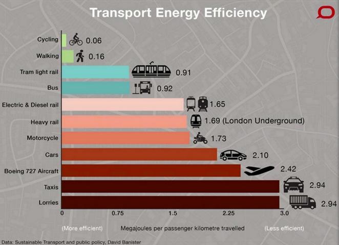 Transport le plus efficace