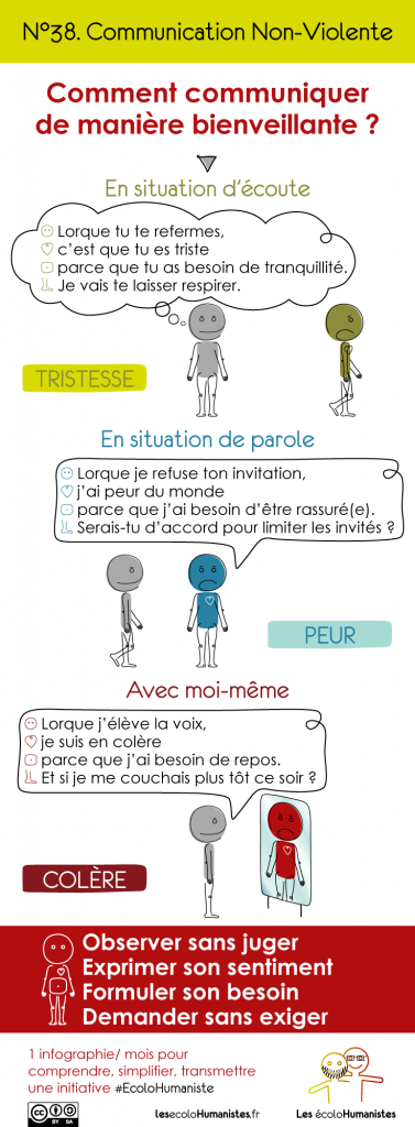 Communication Non Violente - CNV - infographie