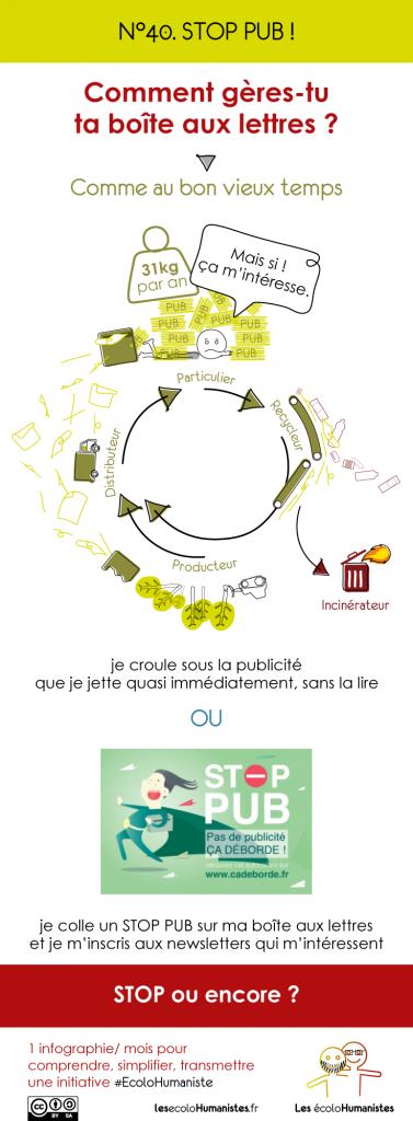 Stop pub - infographie