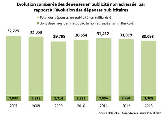Publicité papier en France