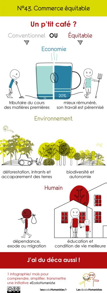 Commerce équitable - infographie