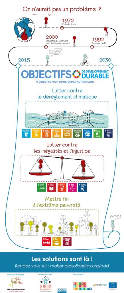 17 objectifs du développement durable ODD