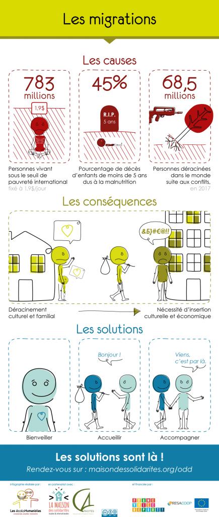 Les migrations : causes, conséquences et solutions. Une infographie pour tout comprendre.