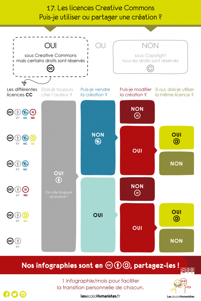 Creative Commons - Licences libres - infographies