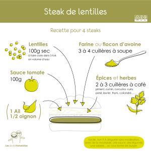 devenir végétarien : recette steak de lentilles