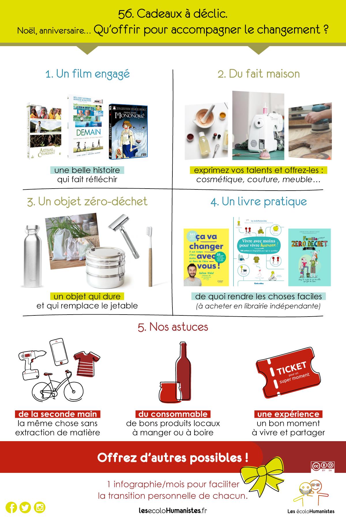 Idées Cadeaux écolo Noel Anniversaire Surprise
