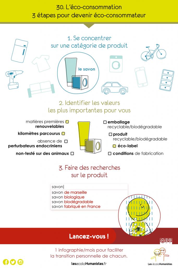 éco-consommateur